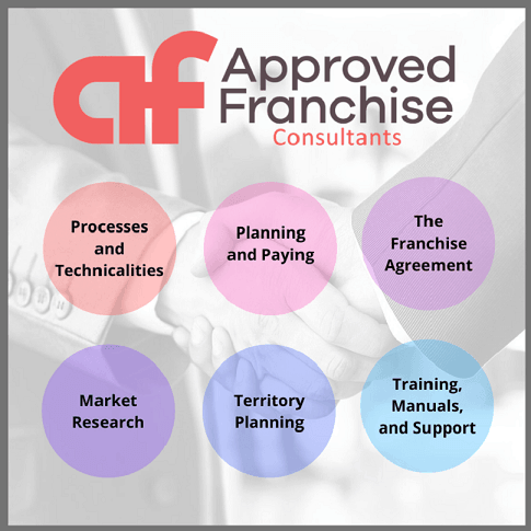 Approved Franchises Consultancy